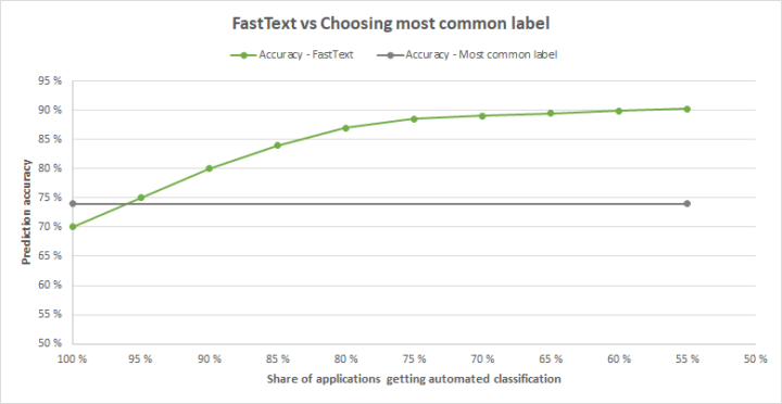 The prediction ability of FastText increases when applications with low prediction probability are returned to manual classification.