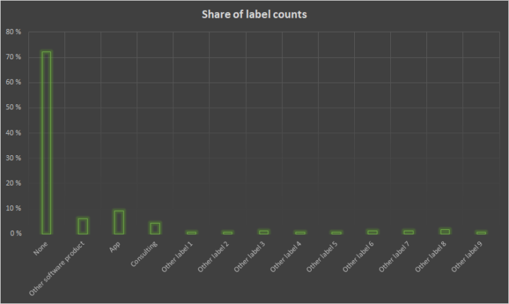 Example of label count shares for Digitalization category.