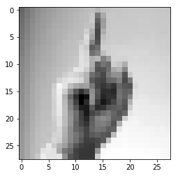 Image with alphabet d in sign language