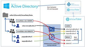 Active Directory syncronization illustrated