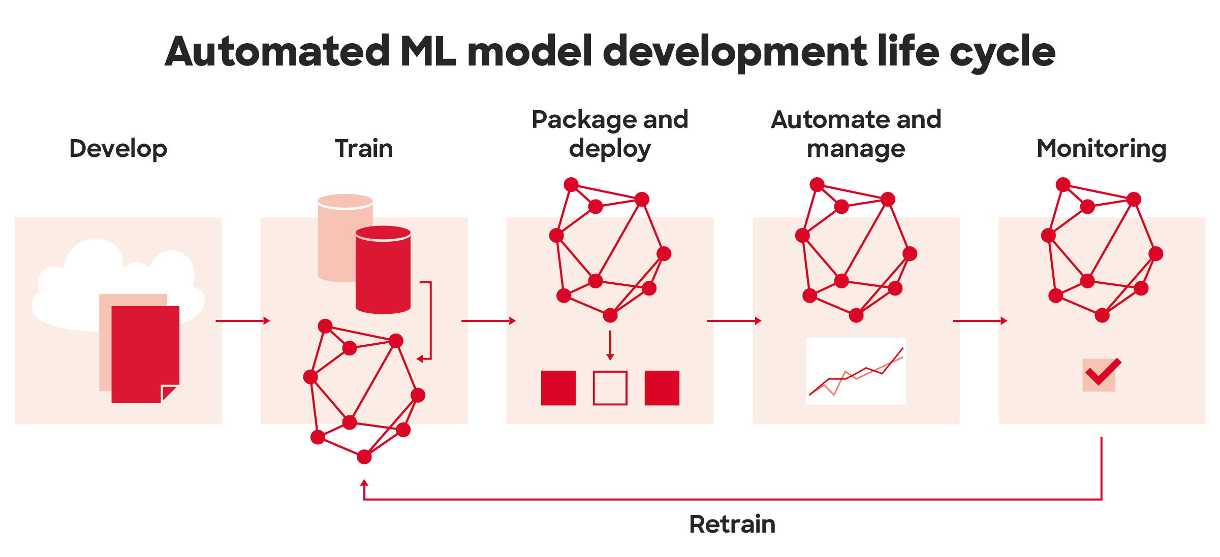 ML model development lifecycle. The process consists of development, training, packaging and deploying, automating and managing and monitoring.